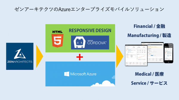 Azureエンタープライズモバイルソリューション